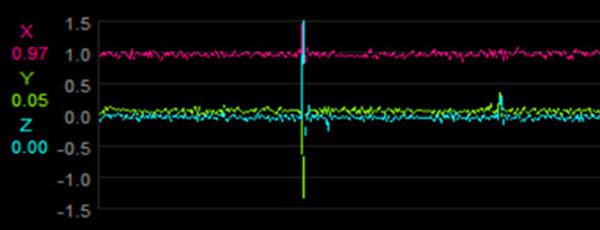 ドライブレコーダーのGセンサーグラフ