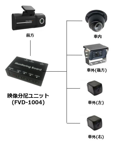 商用車専用ドライブレコーダー