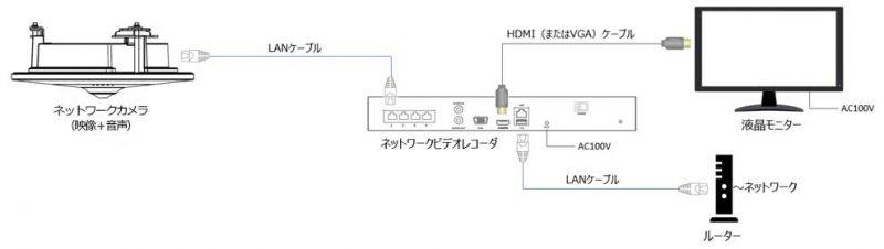 ネットワークカメラシステム構成図