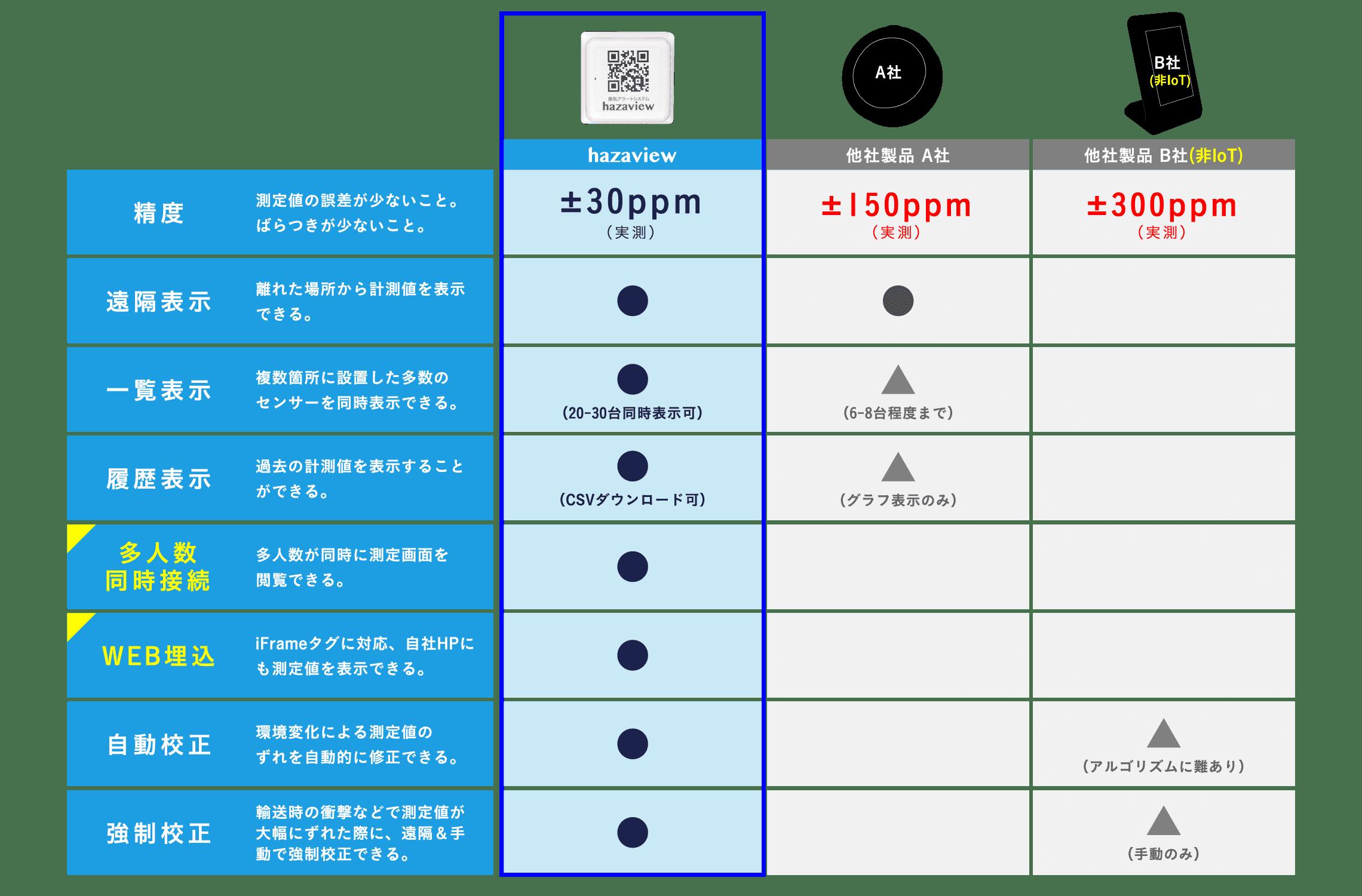 hazaview比較表